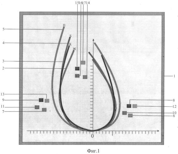 Универсальный шаблон для диагностики и построения проймы и оката втачного рукава