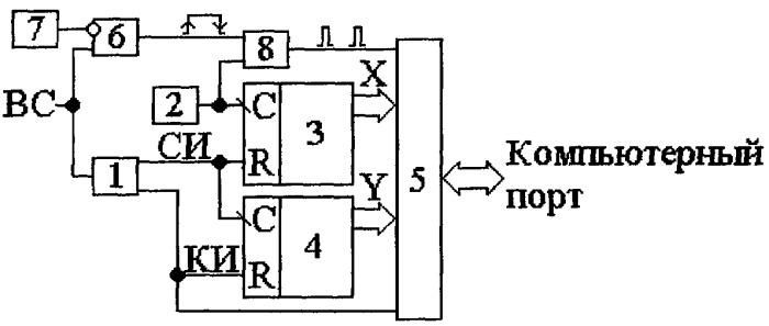 Видеопроцессор для обработки видеосигнала в видеоизмерительных системах