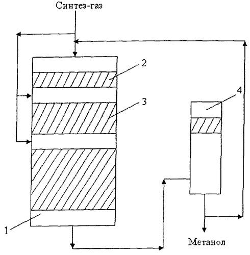 Установка синтеза метанола