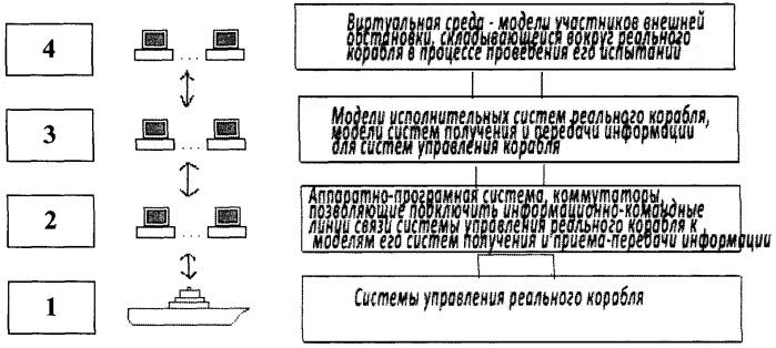 Способ полунатурного комплексного статистического моделирования радиоэлектронного вооружения надводных кораблей