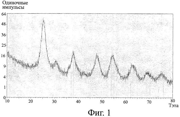 Способ получения дисперсий tio2 в форме наночастиц, дисперсии, полученные указанным способом, и применение дисперсий tio2 для придания поверхностям заданных свойств