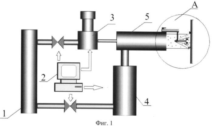 Способы напыления материалов