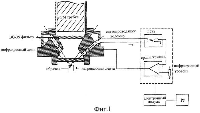 Способ возбуждения дозиметрического сигнала оптически стимулированной люминесценции детекторов ионизирующих излучений на основе оксида алюминия