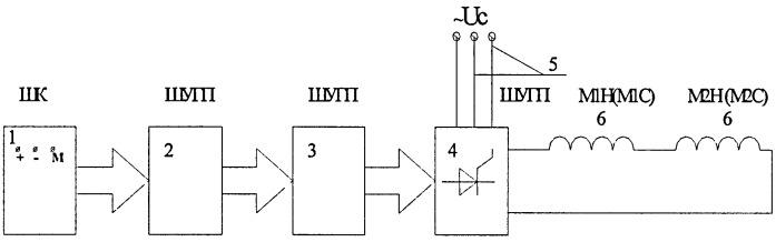 Способ форсировки тока возбуждения электродвигателей подъема и напора карьерного экскаватора (экг)