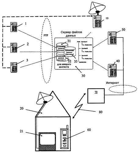 Способ и система для передачи данных, относящихся к теле- и звуковому вещанию, на мобильный модуль обработки данных