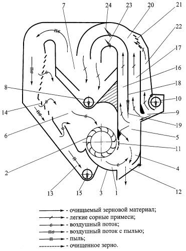 Замкнутый пневматический сепаратор зерновых смесей