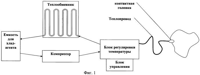 Термоэлектрическое устройство для контрастного температурного воздействия на глаз человека проточного типа