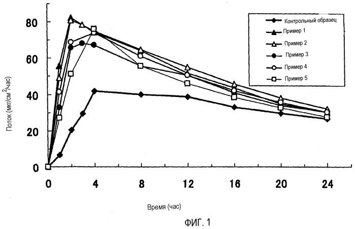 Система трансдермальной доставки никотина