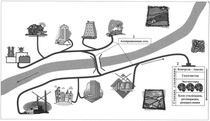 Городская коммунальная аспирационная система