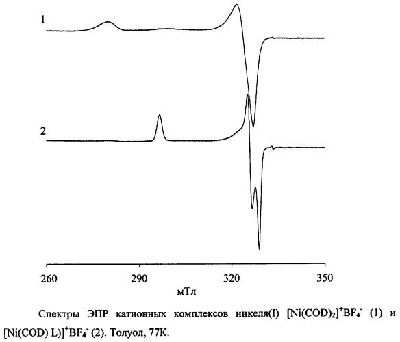 Способ получения катионных комплексов одновалентного никеля