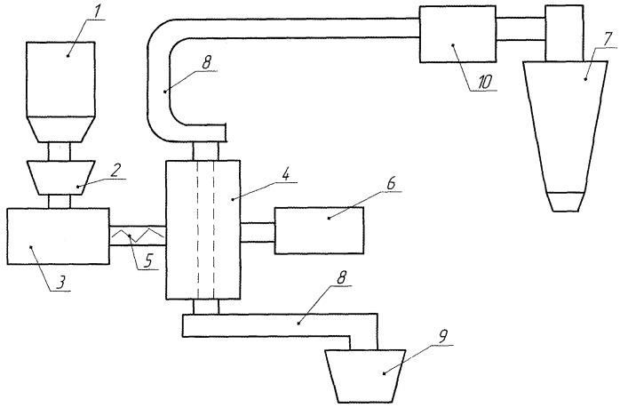 Способ механоактивации и измельчения материалов