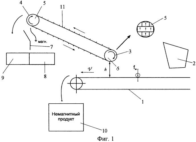 Ленточный магнитный сепаратор