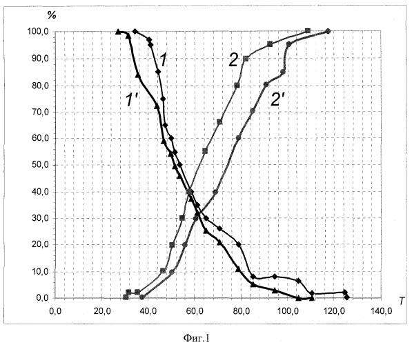 Способ разделения зерна по содержанию белков