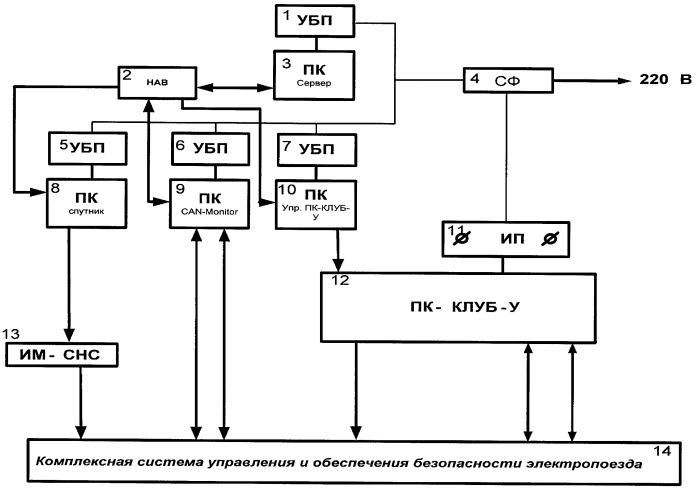 Автономный модуль проверки комплексной системы управления и обеспечения безопасности электропоезда