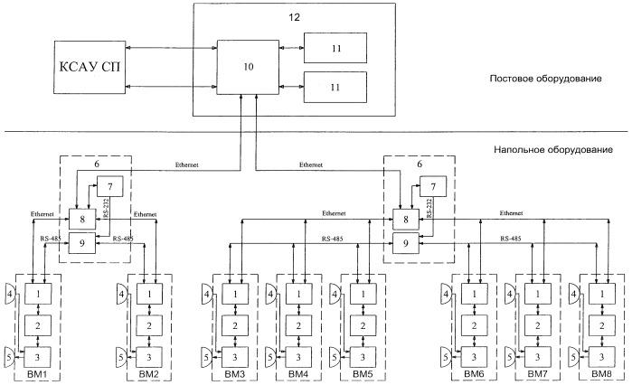 Система радиолокационного контроля заполнения путей сортировочного парка
