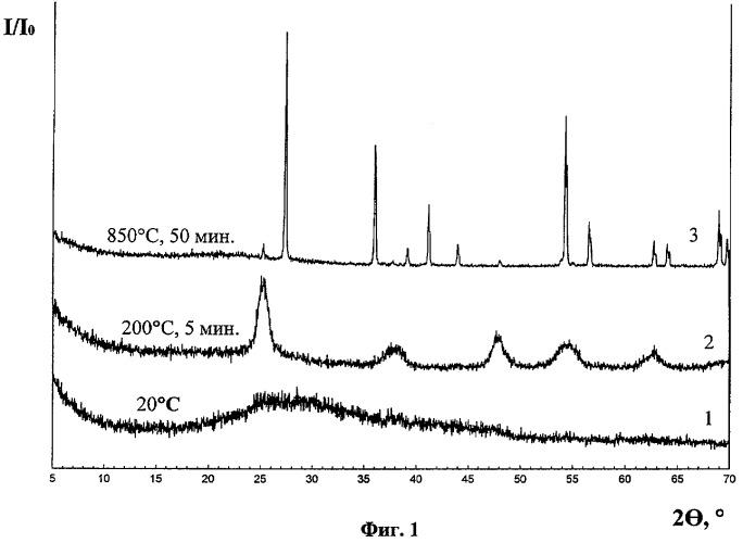 Способ получения ультра-нанодисперсного порошка оксида переходного металла или смеси оксидов переходных металлов