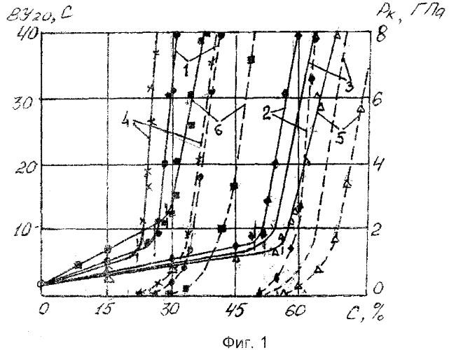 Водно-дисперсионная композиция и способ ее получения