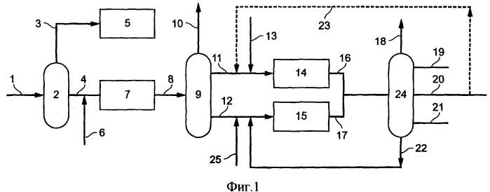 Способ получения средних дистиллятов гидроизомеризацией и гидрокрекингом продуктов, полученных по способу фишера-тропша
