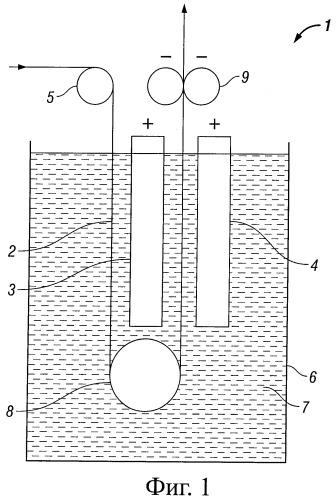 Способ электроосаждения для покрытия пеноматериала