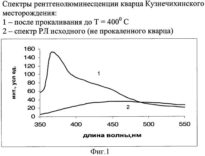 Способ оценки качества кварцевого сырья