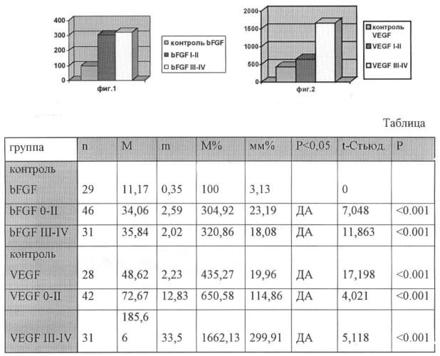 Способ прогнозирования течения хронического лимфолейкоза