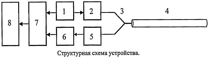 Способ идентификации многомодового оптического волокна с повышенной дифференциальной модовой задержкой