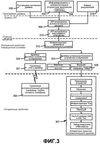 Способ и система для обмена данными между компьютерными системами и вспомогательными дисплеями