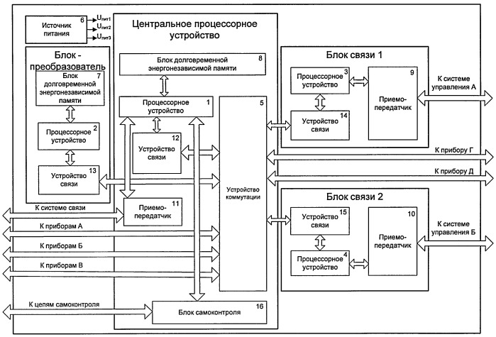 Устройство управления и связи