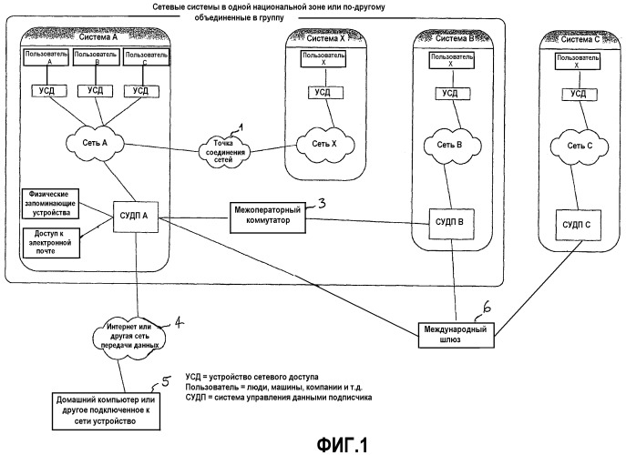 Система и способ определения взаимосвязей между пользователями сетевой системы