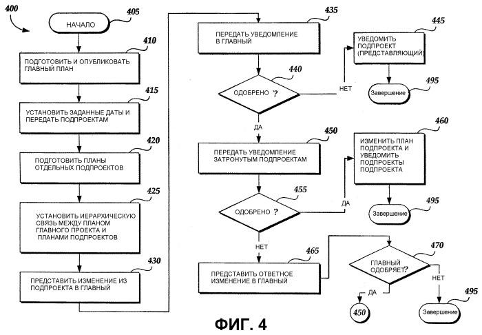 Иерархические проекты в системе и способе управления проектом, обеспечиваемые компьютером