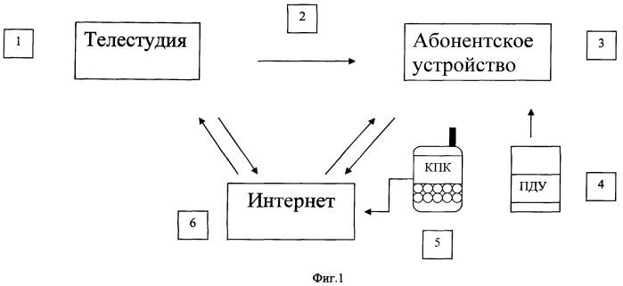 Способ синхронного воспроизведения интерактивных данных