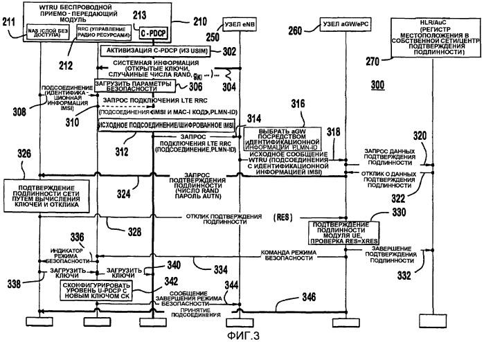 Способ и устройство для обеспечения секретности подлинной идентификационной информации пользователя в исходном сигнальном сообщении