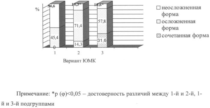 Способ выделения вариантов клинических форм ювенильных маточных кровотечений по данным электроэнцефалографии