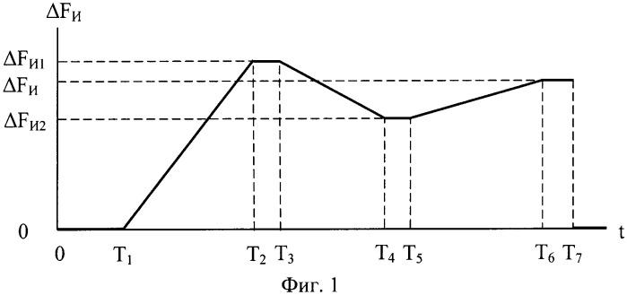 Способ определения времени обучения оценке полосы пропускания пространственно-частотного канала зрительной системы