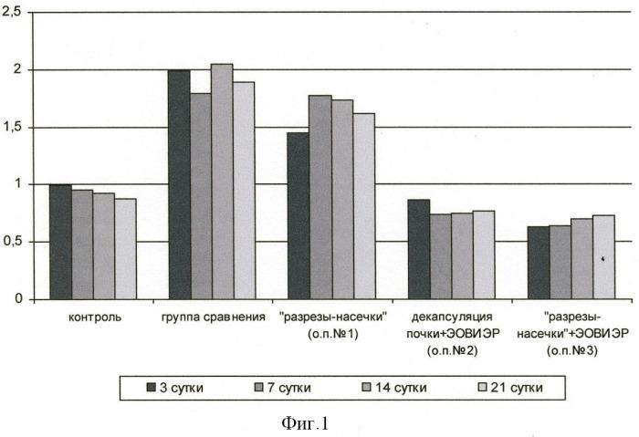 Способ лечения гнойно-деструктивного пиелонефрита