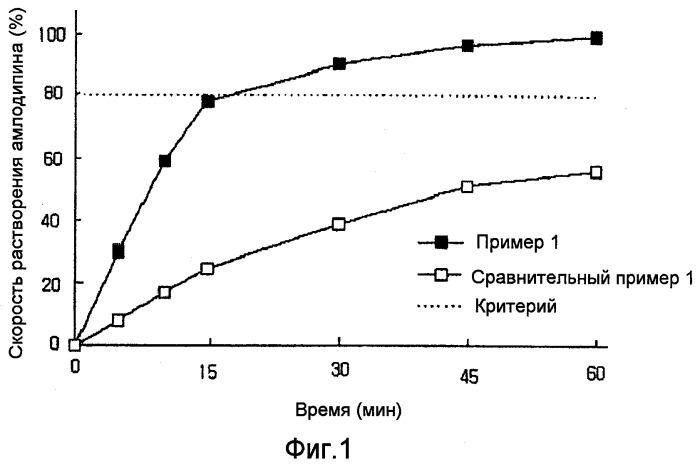 Фармацевтическая композиция, содержащая амлодипин и лозартан