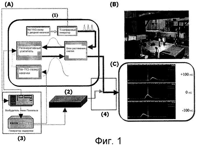 Способ лазерной обработки и устройство обработки, основанные на обычных вызванных лазером изменениях материала