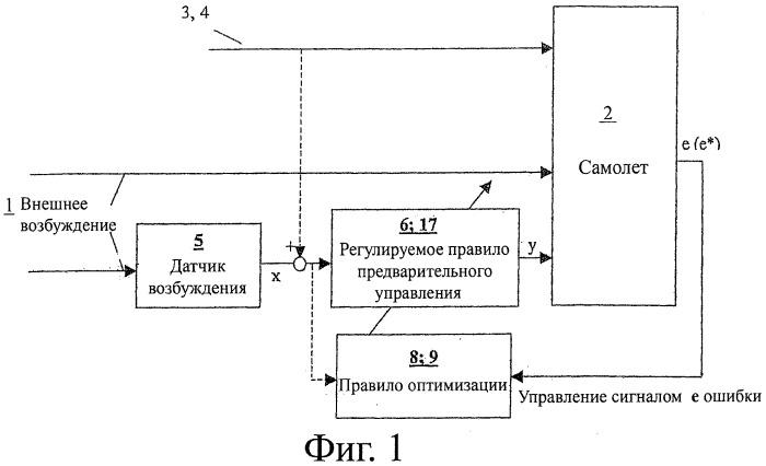 Сведение к минимуму динамических нагрузок на конструкцию самолета