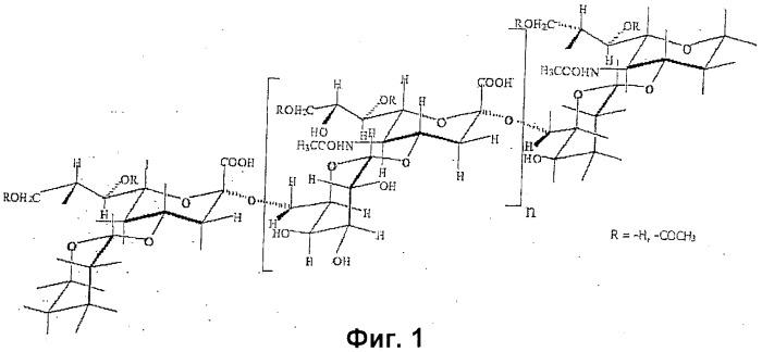 Измерение степени полимеризации менингококковых капсульных сахаридов, содержащих сиаловую кислоту