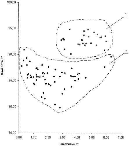 Способ идентификации фарфора по виду материала