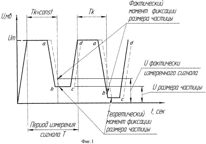 Способ автоматического контроля крупности частиц в потоке материала