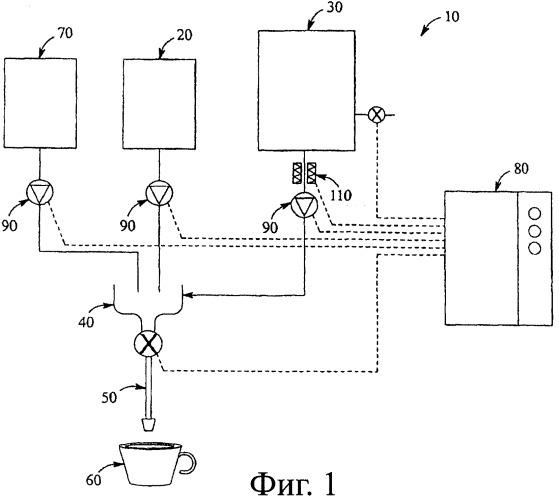 Способы и системы получения напитков с пеной из жидких концентратов в машине для розлива с дозированием