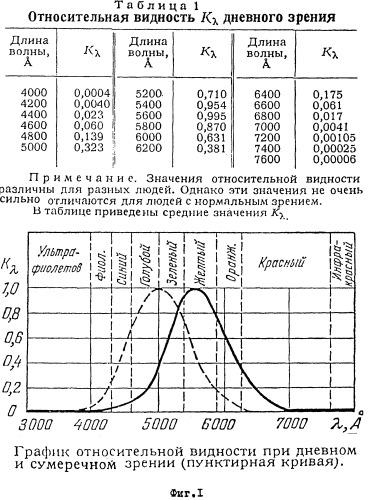 Способ и устройство выбора оптимальной полосы светового потока, обеспечивающей максимально возможную дальность видимости при изменяющихся неблагоприятных метеоусловиях, отвечающей особенностям зрения данного наблюдателя