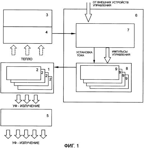 Способ отверждения вещества уф-излучением и устройство для его осуществления