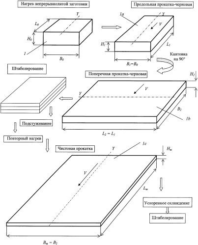 Способ производства штрипса для магистральных труб из низкоуглеродистой стали