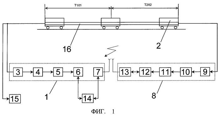 Способ диагностирования тормозной магистрали подвижного состава и устройство для его реализации