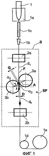 Способ и устройство для изготовления оптических волокон с пониженной поляризационной модовой дисперсией