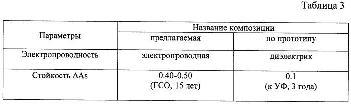 """Композиция для терморегулирующего покрытия класса """"солнечные отражатели"""""""