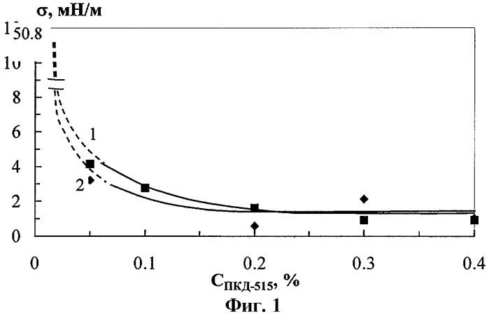 Технологическая жидкость для перфорации и глушения нефтяных скважин
