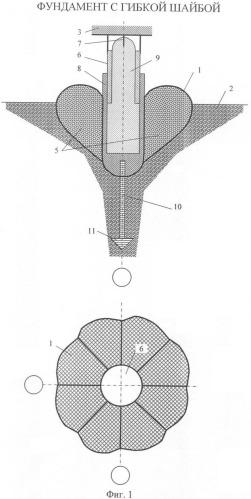 Фундамент с гибкой шайбой